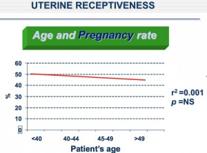age and pregnancy rate